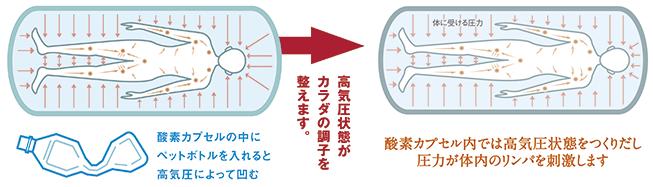 高気圧状態がカラダの調子を整えます。